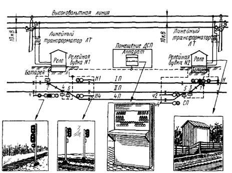 Для экстренного закрытия светофора кнопку вытягивают.  Пригласительным сигналом входного светофора управляют.