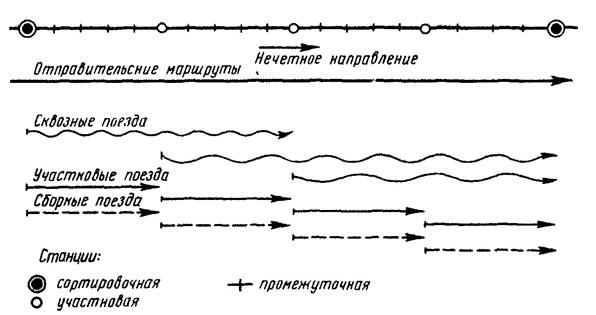 Схема плана формирования