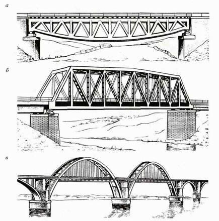 Конструкция мостов.